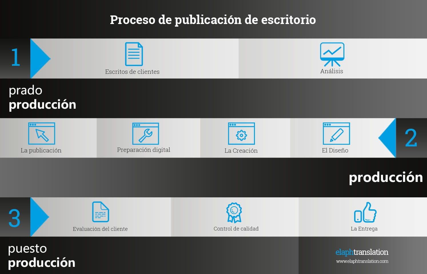 desktop publishing process ES