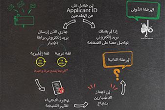 Arabic Translation Services in uae